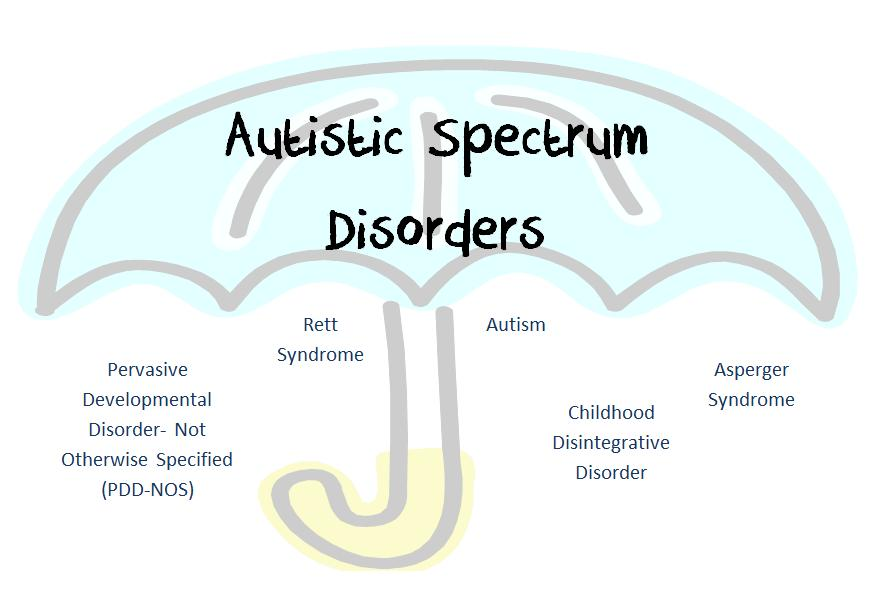 autistic spectrum disorder It's a very complex disorder that effects the child's development, and one that is generally evaluated by or around age 3 it is vastly more common to be discovered in boys versus girls, and there are a few types of autism categorized on the spectrum varying from severe cases, to some kids that are incredibly high functioning.